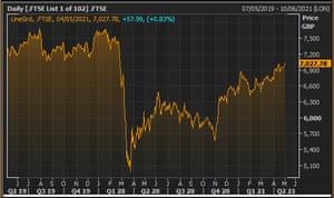 Indeks FTSE 100 z ostatnich dwóch lat