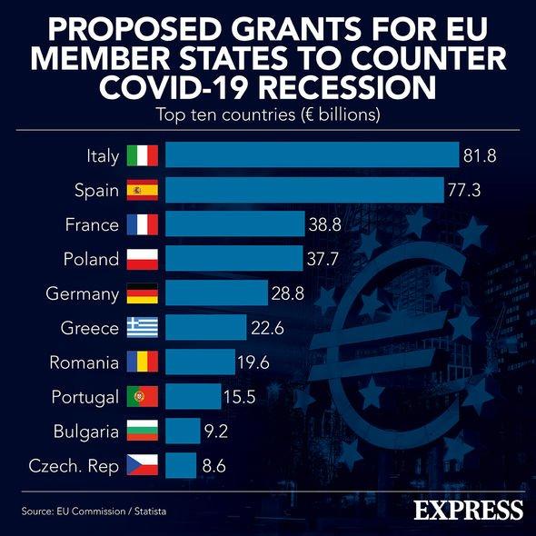 Unijne dotacje z funduszu odzyskiwania wiadomości o koronawirusie